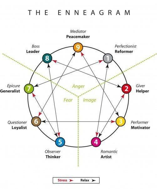 Melyik vagy te? A 9 karaktertípus: az érző triász